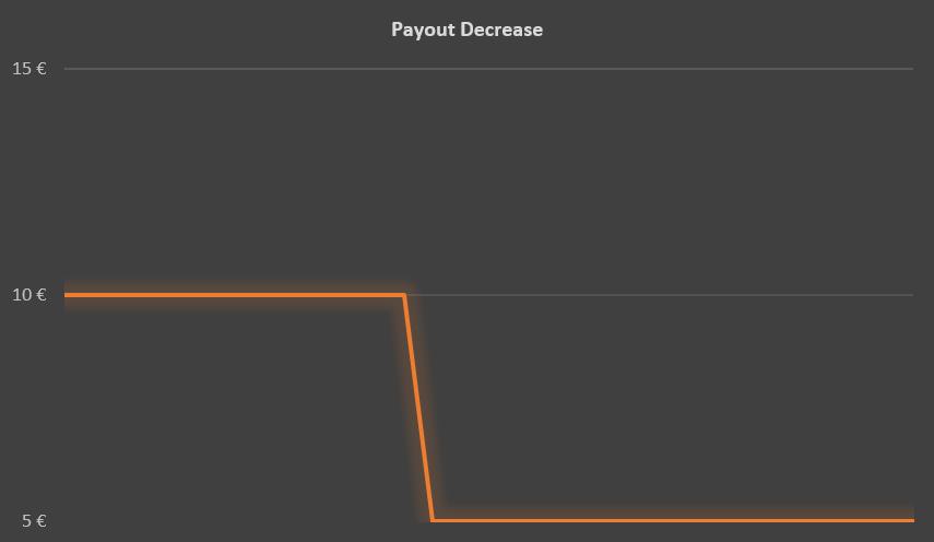 Payout vs Performance (5)