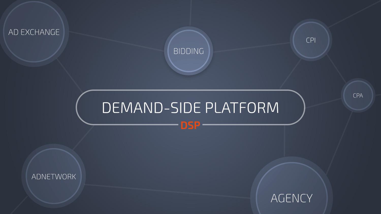 Demand Side Platforms (DSP) explained