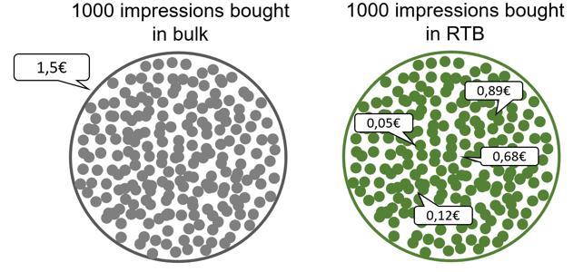 impressions rtb