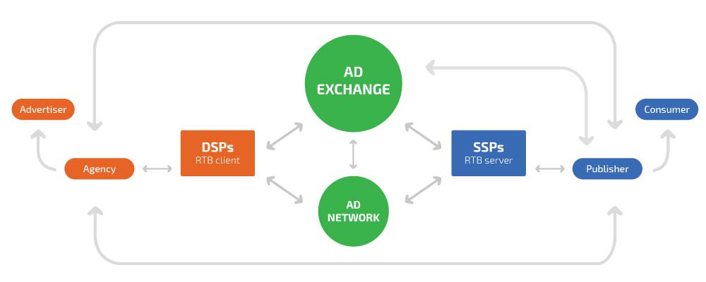 ad_exchange