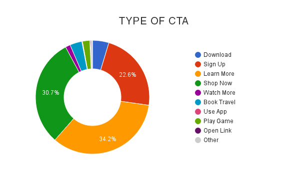 types of cta