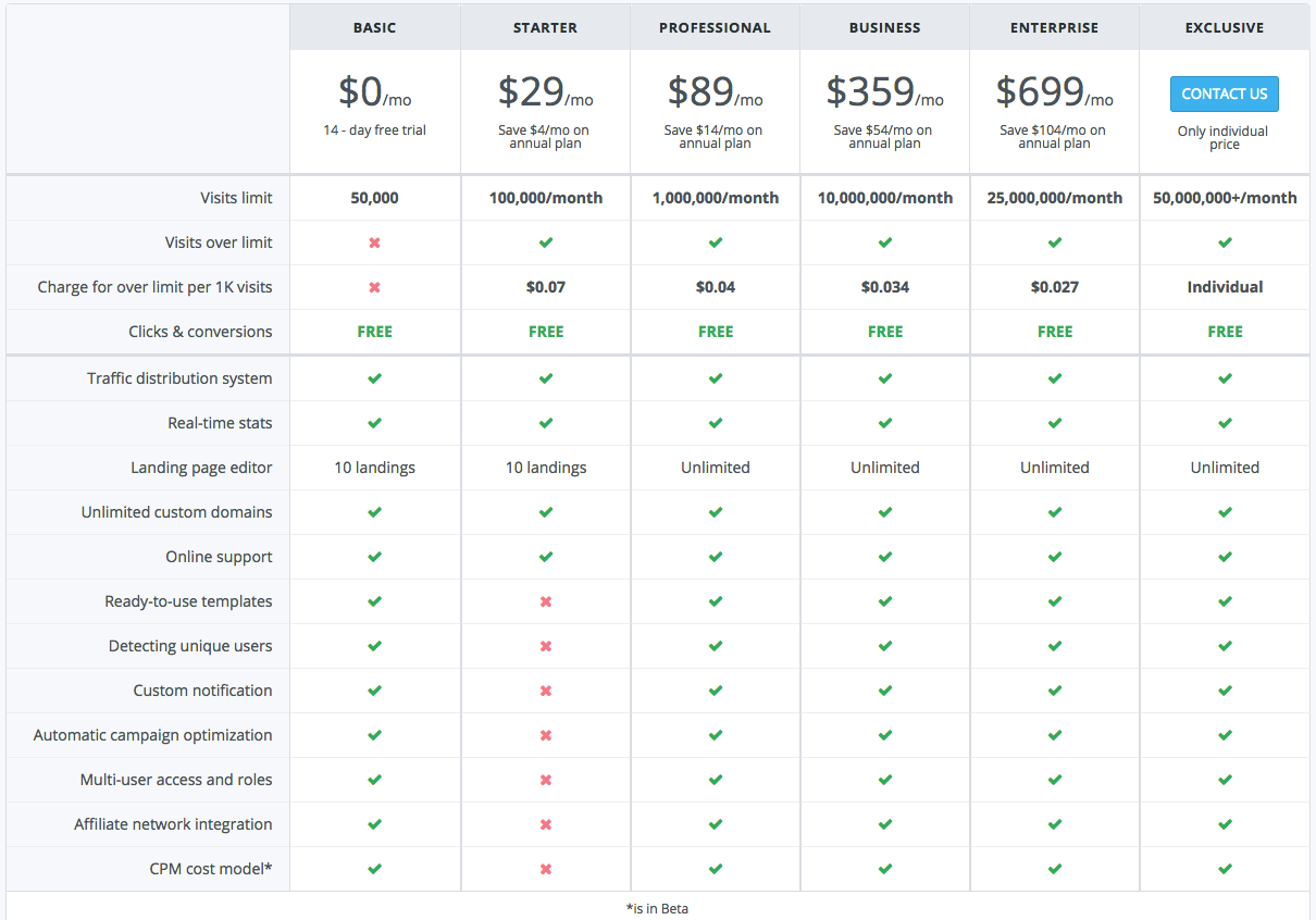 adsbridge pricing